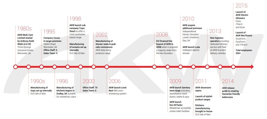Timeline Large